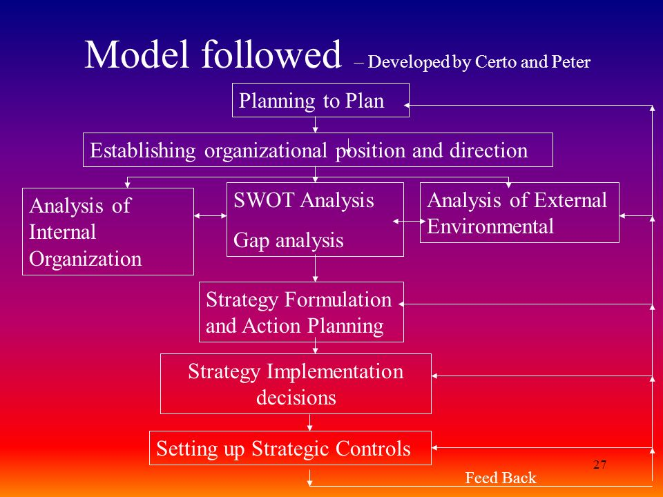 27 Model followed – Developed by Certo and Peter Planning to Plan Establishing organizational position and direction Analysis of Internal Organization