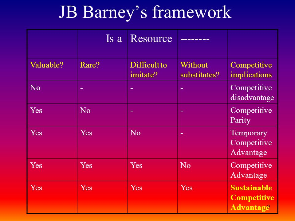 9 JB Barneys framework Is aResource-------- Valuable?Rare?Difficult to imitate? Without substitutes? Competitive implications No---Competitive disadva