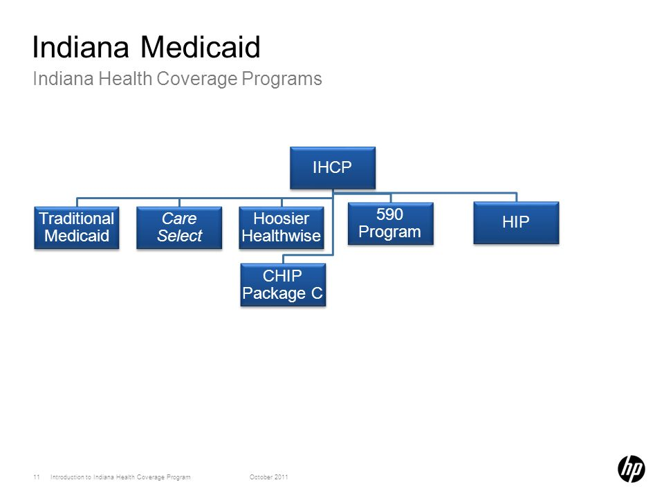 11 Introduction to Indiana Health Coverage ProgramOctober 2011 Indiana Health Coverage Programs Indiana Medicaid IHCP Traditional Medicaid Care Select