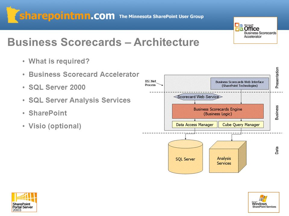 What is required? Business Scorecard Accelerator SQL Server 2000 SQL Server Analysis Services SharePoint Visio (optional) Business Scorecards – Archit