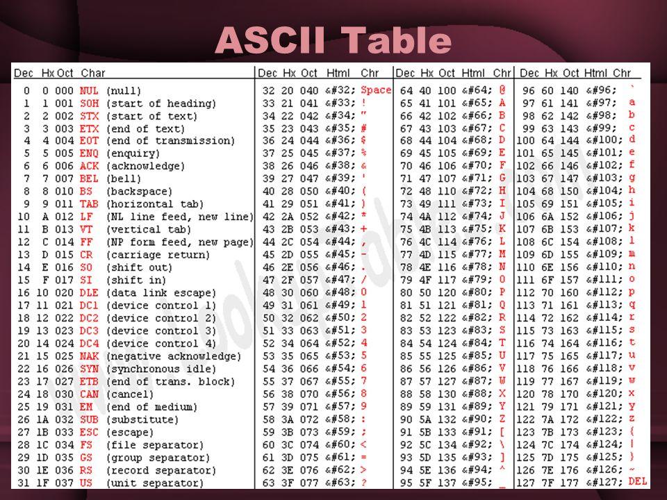 12 ASCII Table