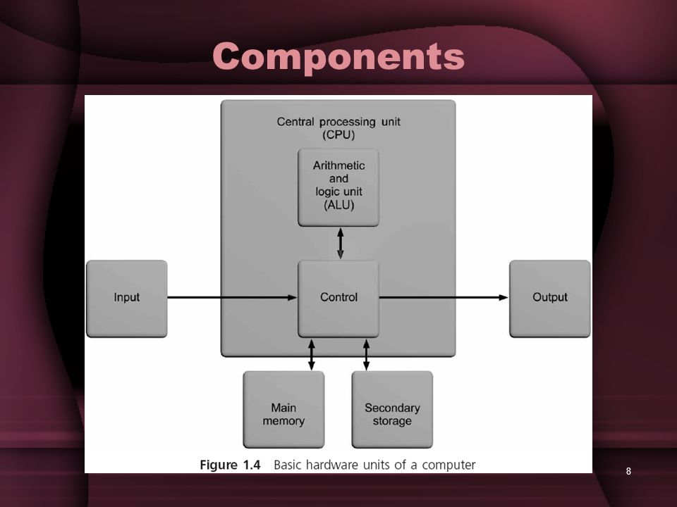 8 Components