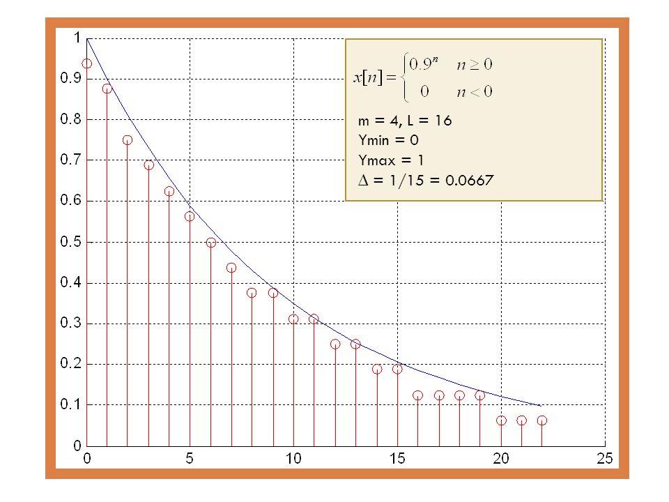 m = 4, L = 16 Ymin = 0 Ymax = 1 = 1/15 = 0.0667