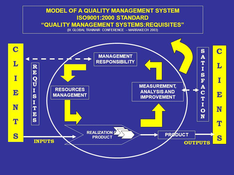 MODEL OF A QUALITY MANAGEMENT SYSTEM ISO9001:2000 STANDARD QUALITY MANAGEMENT SYSTEMS:REQUISITES (IX GLOBAL TRAINAIR CONFERENCE – MARRAKECH 2003) MANA