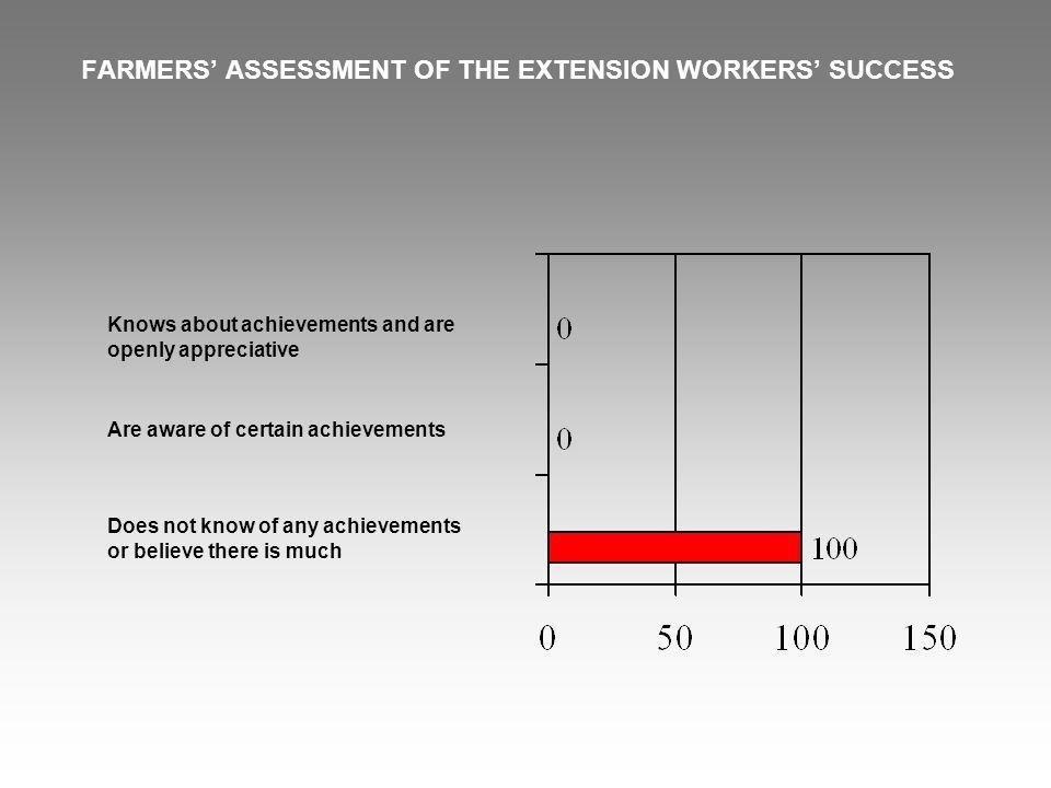 FARMERS ASSESSMENT OF THE EXTENSION WORKERS SUCCESS Knows about achievements and are openly appreciative Are aware of certain achievements Does not know of any achievements or believe there is much