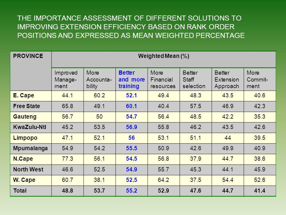 THE IMPORTANCE ASSESSMENT OF DIFFERENT SOLUTIONS TO IMPROVING EXTENSION EFFICIENCY BASED ON RANK ORDER POSITIONS AND EXPRESSED AS MEAN WEIGHTED PERCENTAGE PROVINCEWeighted Mean (%) Improved Manage- ment More Accounta- bility Better and more training More Financial resources Better Staff selection Better Extension Approach More Commit- ment E.
