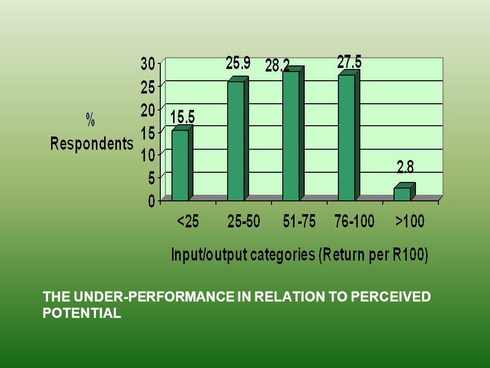 THE UNDER-PERFORMANCE IN RELATION TO PERCEIVED POTENTIAL