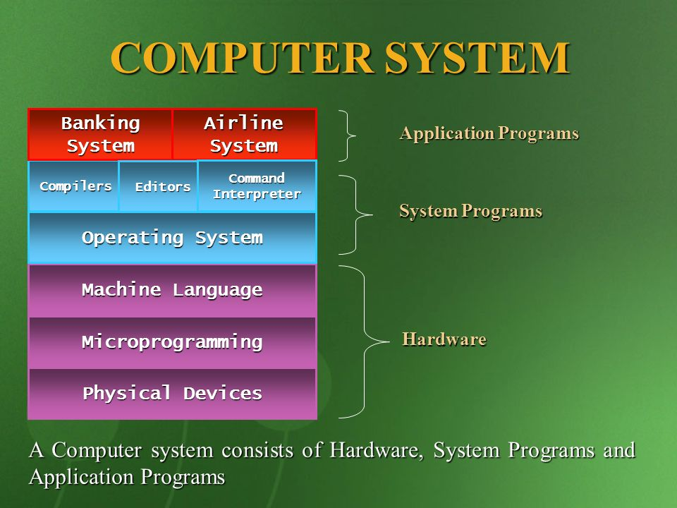 COMPUTER SYSTEM Physical Devices Microprogramming Machine Language Operating System Compilers Banking System Airline System Editors Command Interprete
