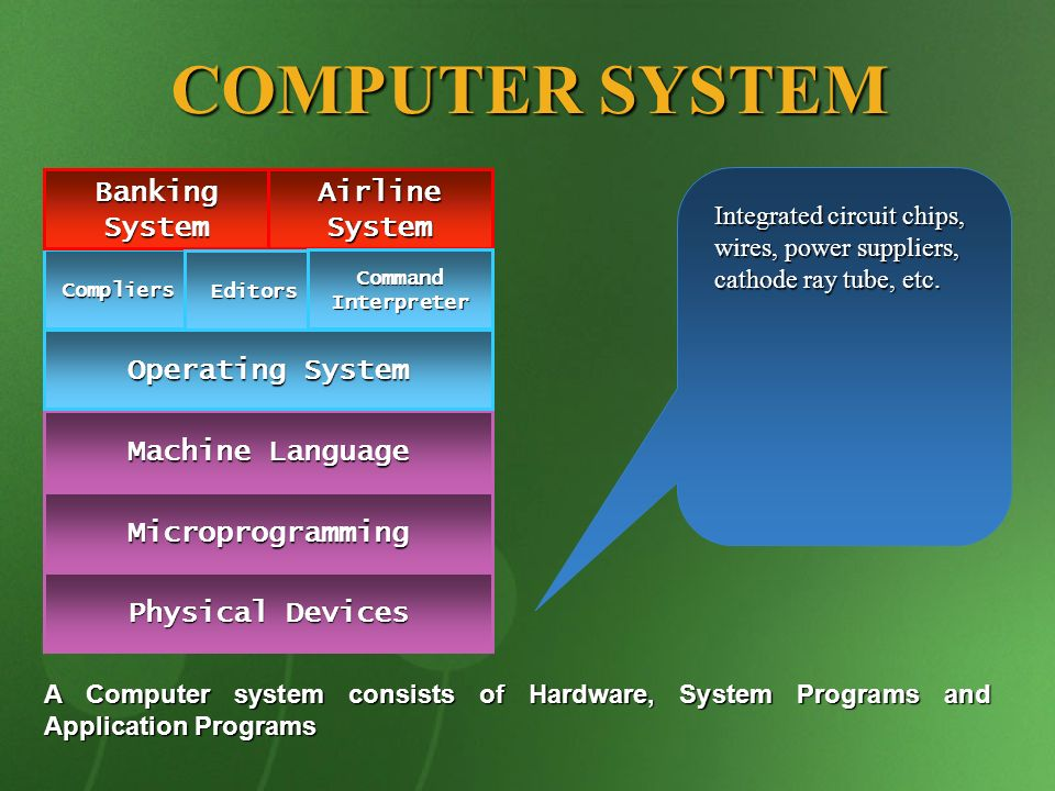 COMPUTER SYSTEM Physical Devices Microprogramming Machine Language Operating System Compliers Banking System Airline System Editors Command Interprete