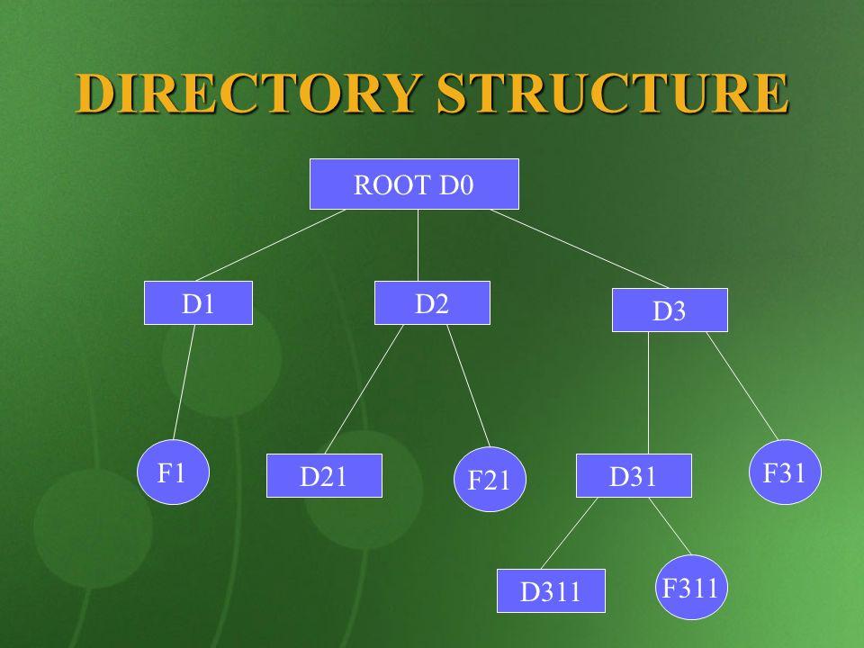 DIRECTORY STRUCTURE ROOT D0 F1 D3 D2 D21D31 F311 F31 F21 D1 D311