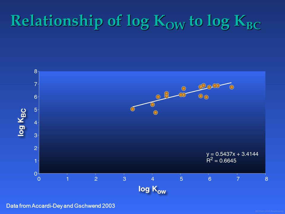 Relationship of log K OW to log K BC Data from Accardi-Dey and Gschwend 2003