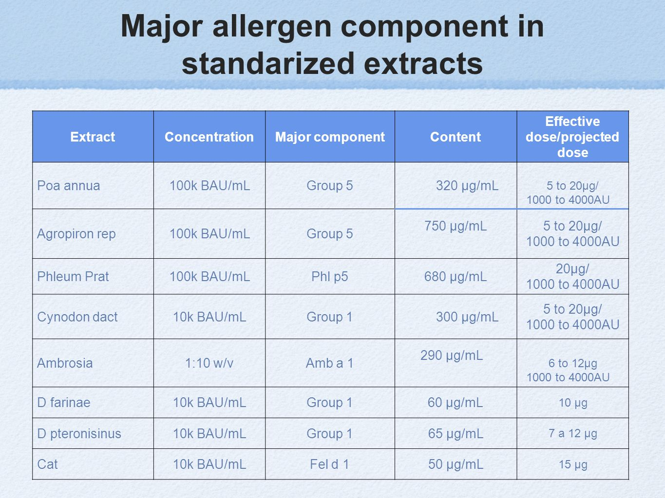 Major allergen component in standarized extracts ExtractConcentrationMajor componentContent Effective dose/projected dose Poa annua100k BAU/mLGroup 53