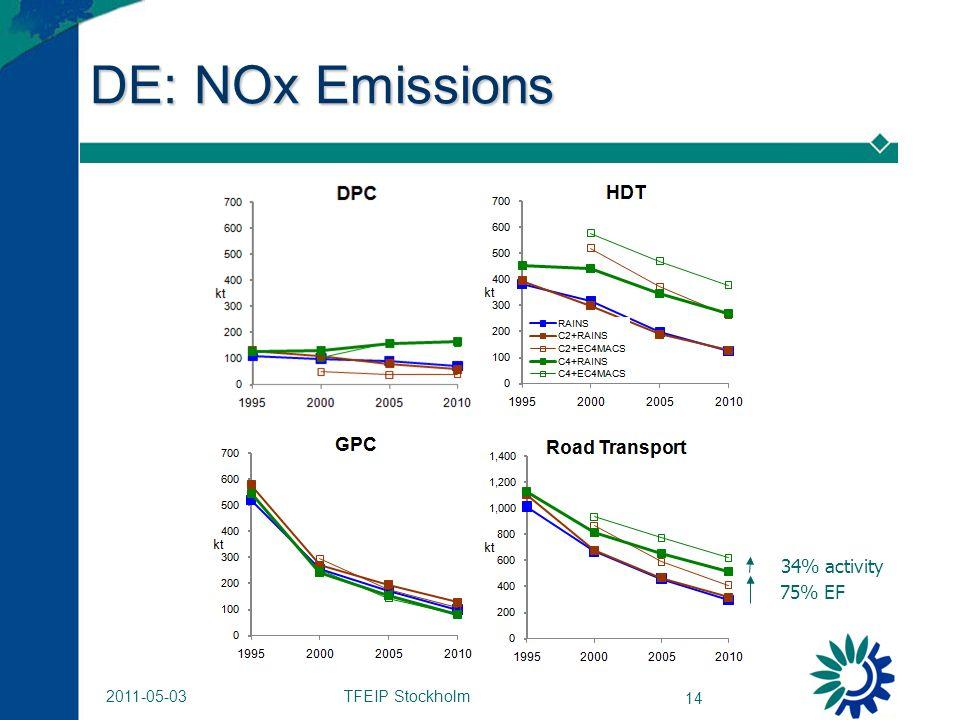 TFEIP Stockholm 14 2011-05-03 DE: NOx Emissions 34% activity 75% EF