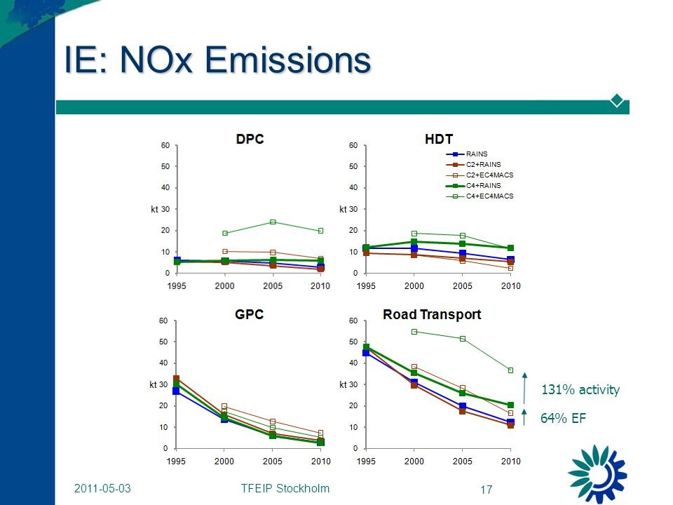 TFEIP Stockholm IE: NOx Emissions 131% activity 64% EF