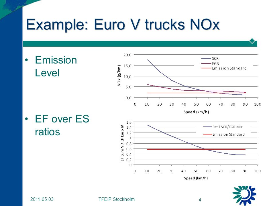 TFEIP Stockholm 4 2011-05-03 Example: Euro V trucks NOx Emission Level EF over ES ratios