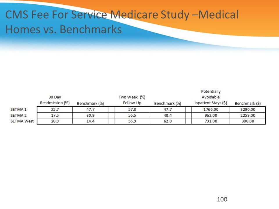 CMS Fee For Service Medicare Study –Medical Homes vs. Benchmarks 100