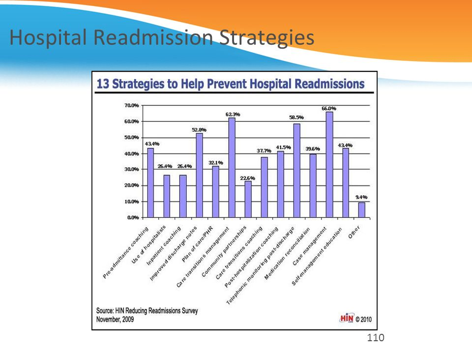 Hospital Readmission Strategies 110
