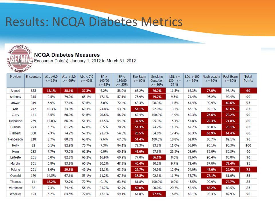 Results: NCQA Diabetes Metrics