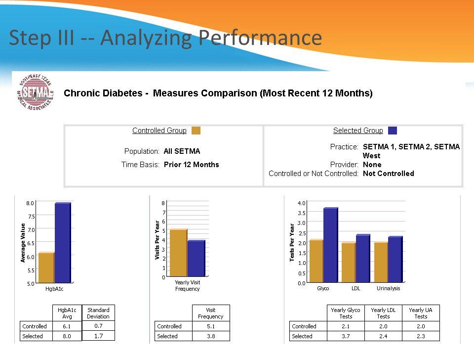 Step III -- Analyzing Performance