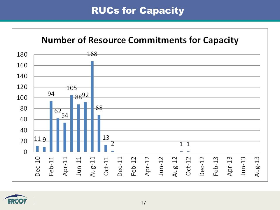 17 RUCs for Capacity