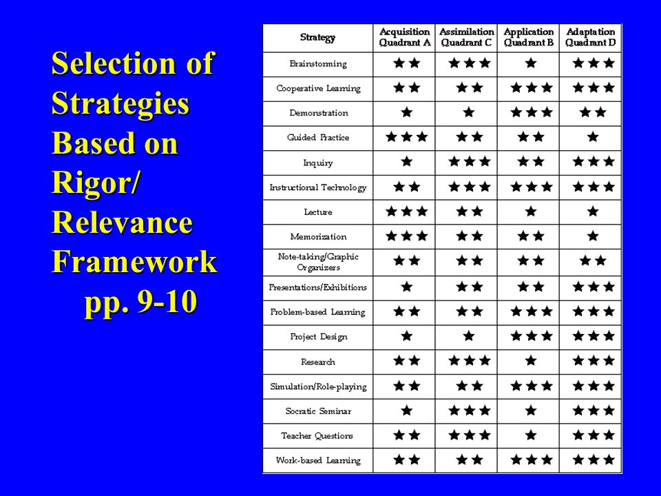 Selection of Strategies Based on Rigor/ Relevance Framework pp. 9-10 pp. 9-10