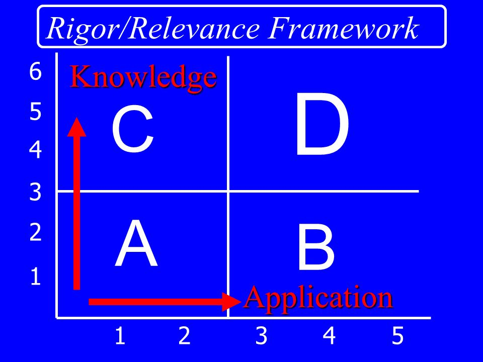 1 2 3 4 5 6 12345 A B D C Rigor/Relevance Framework Knowledge Application