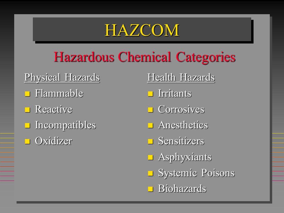 HAZCOMHAZCOM Physical Hazards n Flammable n Reactive n Incompatibles n Oxidizer Health Hazards n Irritants n Corrosives n Anesthetics n Sensitizers n