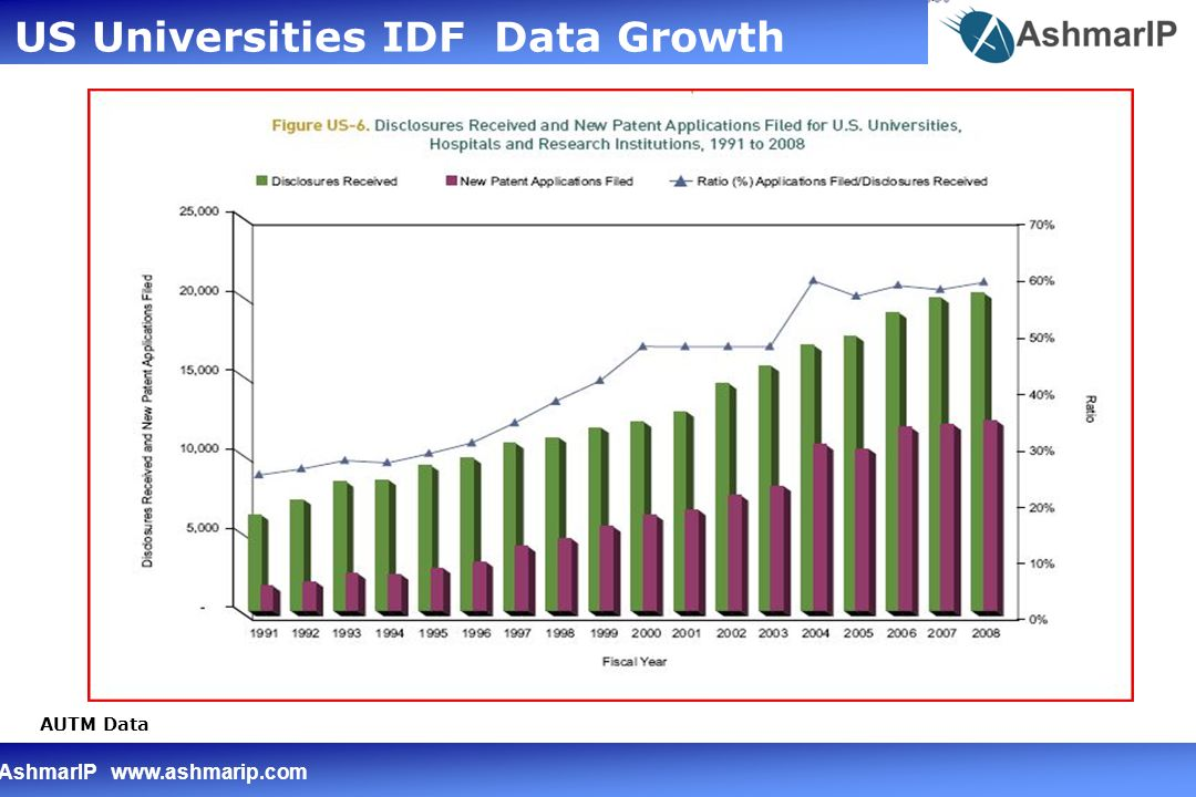 AshmarIP www.ashmarip.com Mid sized US research university Around 200 disclosure per year 75% disclosures to patent analytics report Patents 50% cost reduction in initial patent protection Better feedback to inventors Result: Quality up; Disclosures up by 50% University Case Study 1