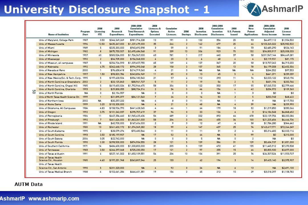 AshmarIP www.ashmarip.com University Disclosure Snapshot - 1 AUTM Data