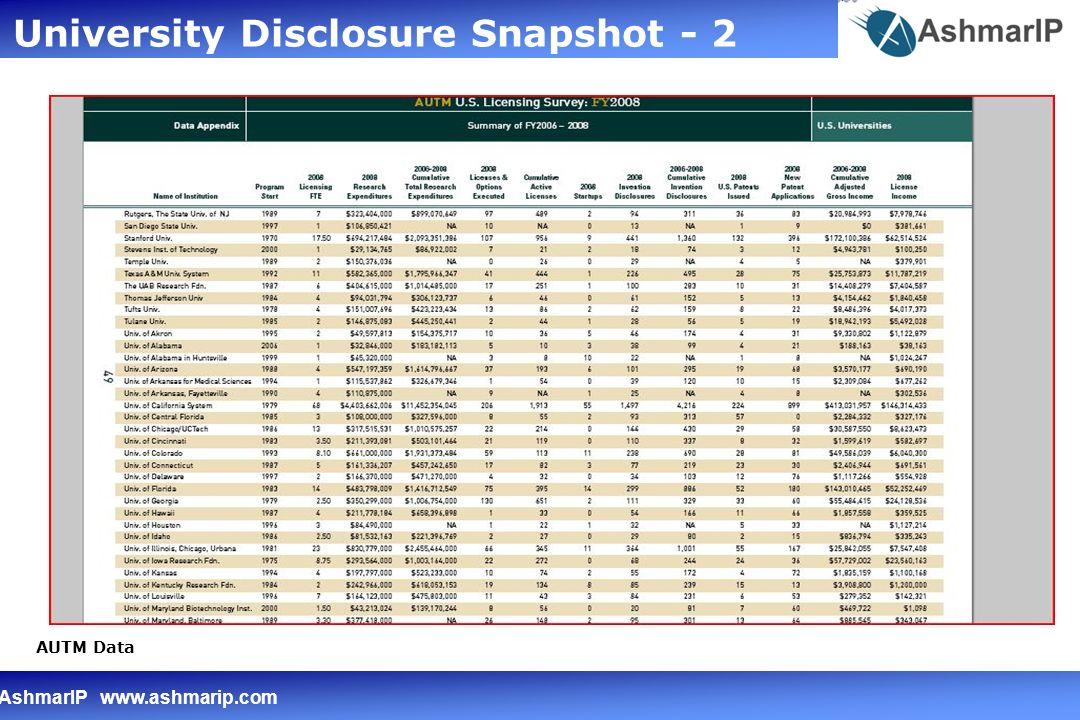 AshmarIP www.ashmarip.com Problem for University TTOs – Fact Lite Summary of Licensing Revenues AUTM Data