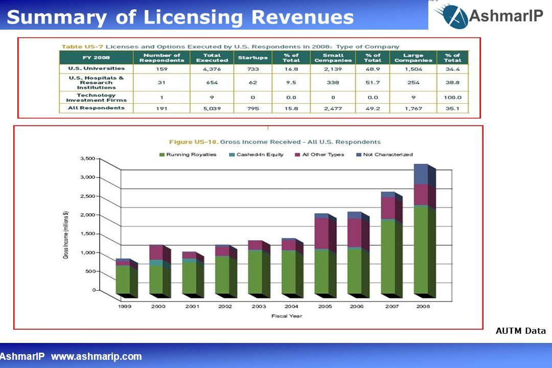 AshmarIP www.ashmarip.com Early stage commercialization environment is a fact lite space This makes clear communication challenging and time consuming Better evidence would help overcome this But only in the circumstances where this is available quickly and cost effectively Problem for University TTOs – Fact Lite
