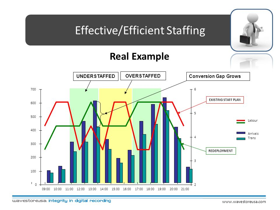 Effective/Efficient Staffing Real Example UNDERSTAFFED 0 100 200 300 400 500 600 700 09:0010:0011:0012:0013:0014:0015:0016:0017:0018:0019:0020:0021:00