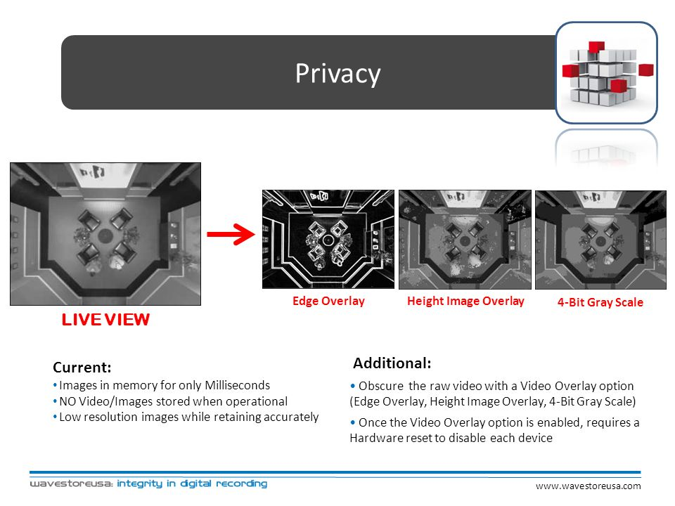 Privacy Current: Images in memory for only Milliseconds NO Video/Images stored when operational Low resolution images while retaining accurately Addit