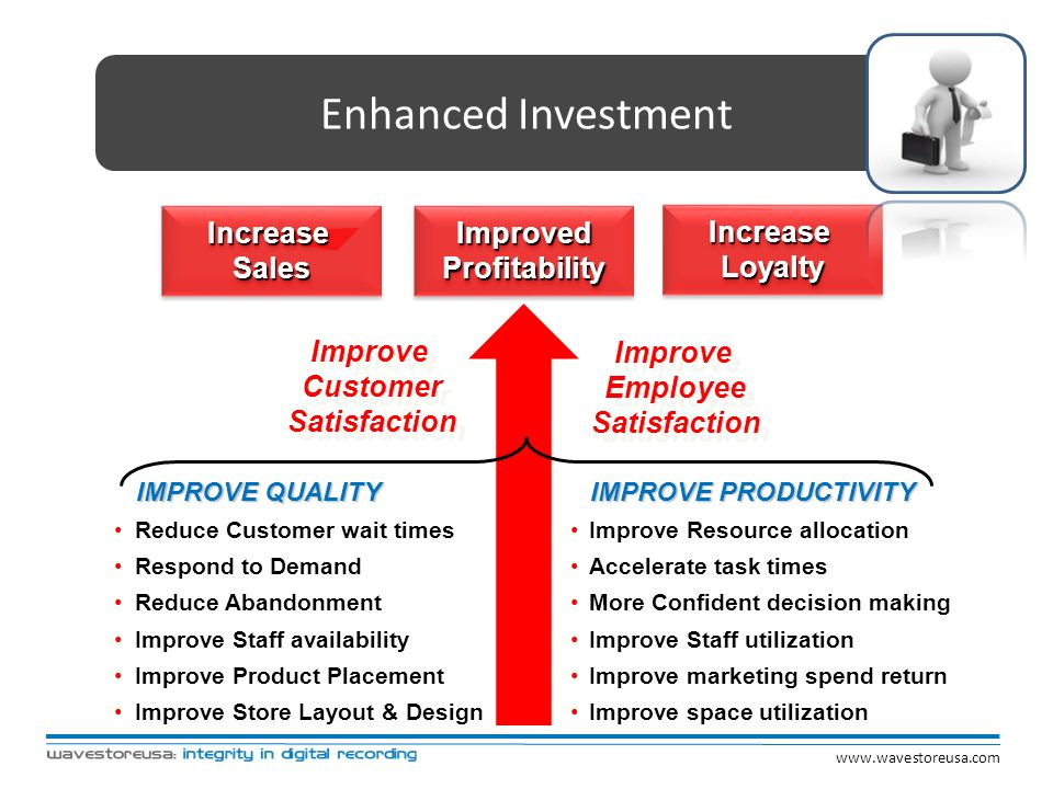 Enhanced Investment Improve Customer Satisfaction Improve Customer Satisfaction IMPROVE QUALITY IMPROVE QUALITY Reduce Customer wait times Respond to