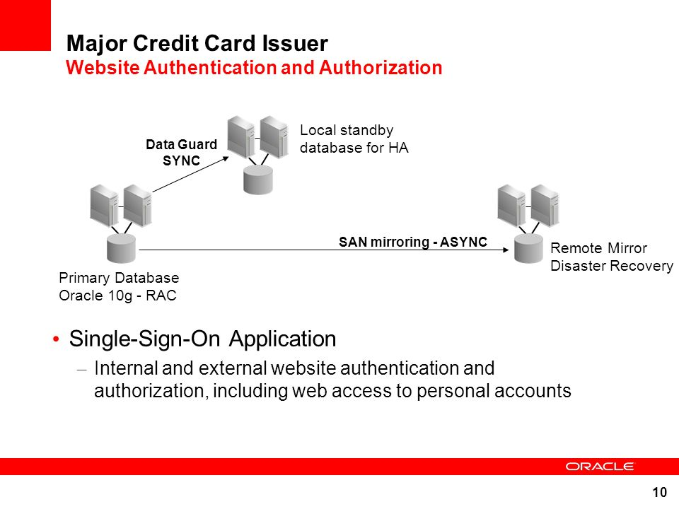 10 Major Credit Card Issuer Website Authentication and Authorization Single-Sign-On Application – Internal and external website authentication and aut