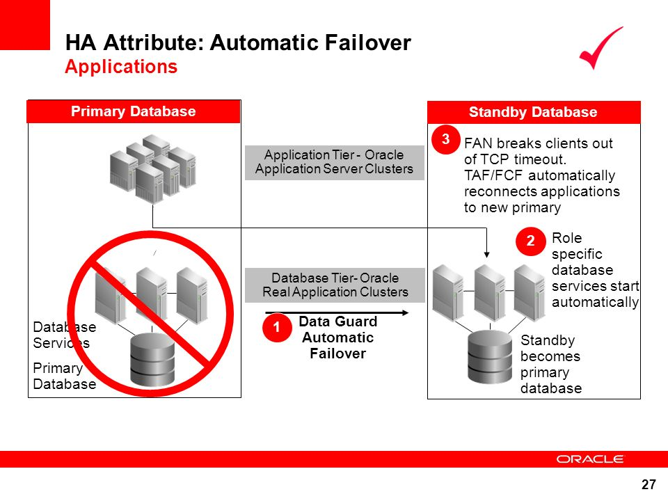 27 Role specific database services start automatically 2 HA Attribute: Automatic Failover Applications Standby Database Data Guard Redo Transport Data