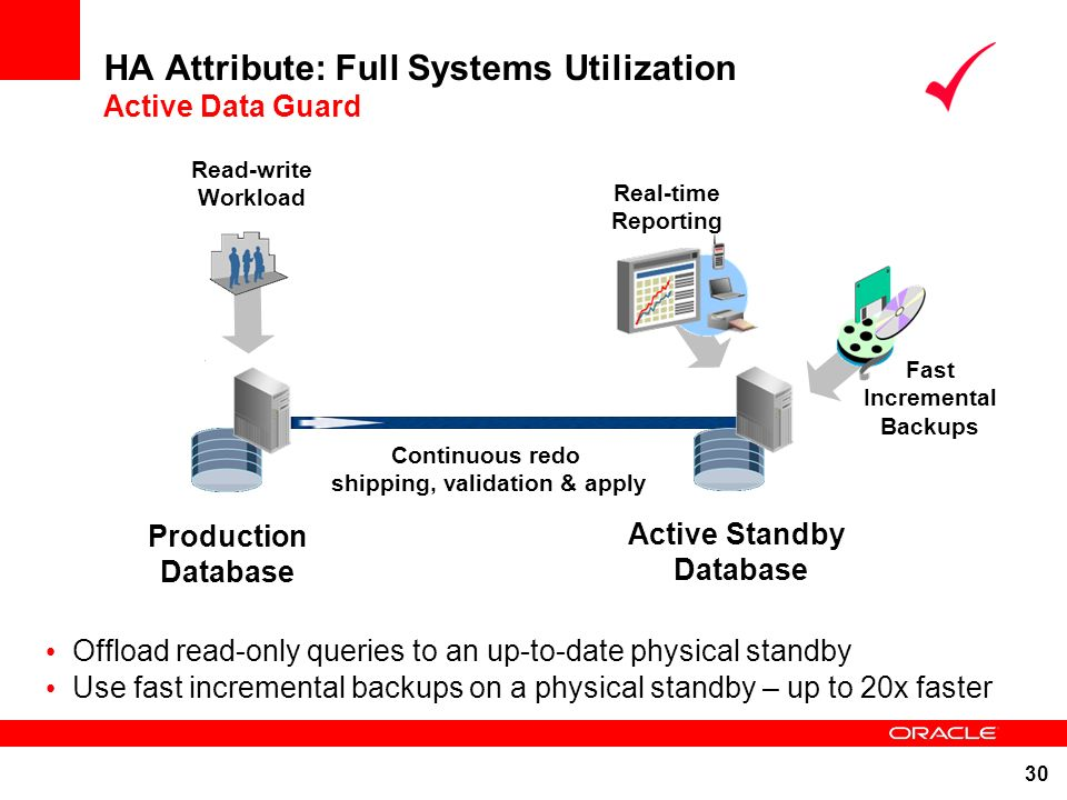 30 HA Attribute: Full Systems Utilization Active Data Guard Real-time Queries Production Database Continuous redo shipping, validation & apply Real-ti