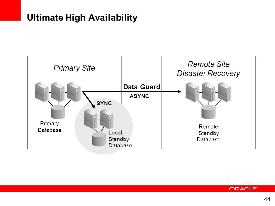 44 Ultimate High Availability Primary Database Primary Site Remote Site Disaster Recovery ASYNC Data Guard Local Standby Database SYNC Remote Standby