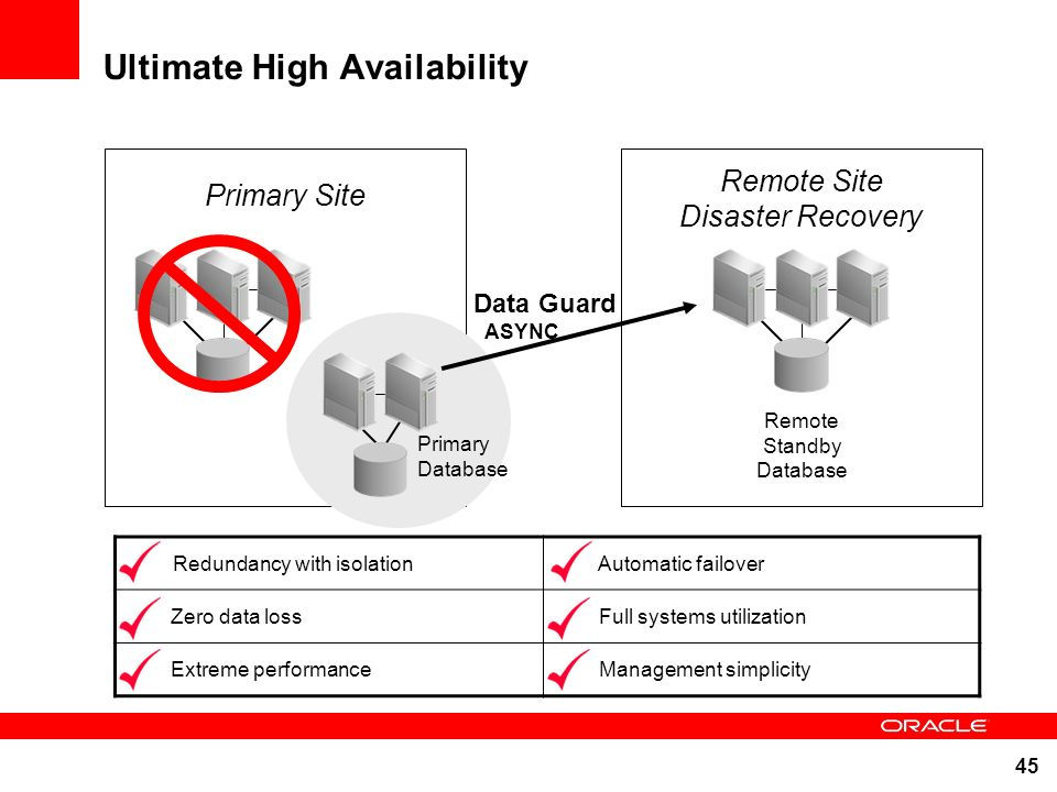 45 Ultimate High Availability Redundancy with isolation Automatic failover Zero data loss Full systems utilization Extreme performance Management simp