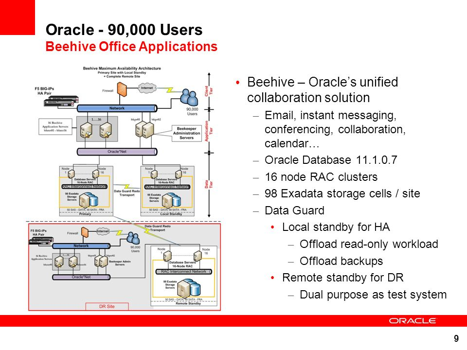 9 Oracle - 90,000 Users Beehive Office Applications Beehive – Oracles unified collaboration solution – Email, instant messaging, conferencing, collabo