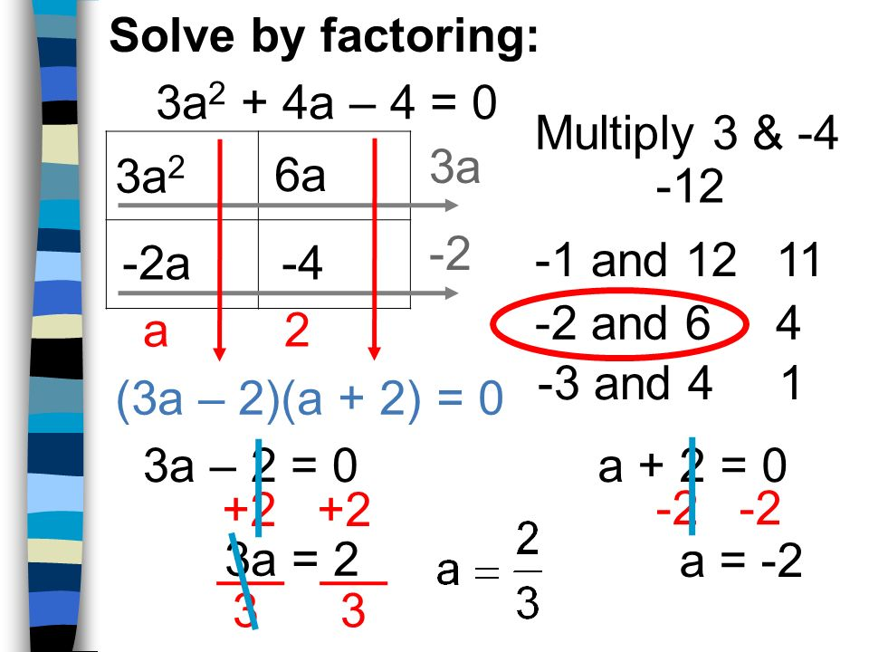 (3a – 2)(a + 2) = 0 3a 2 6a -4-2a -1 and 12 -2 and 6 11 4 3a -2 a2 Multiply 3 & -4 -12 -3 and 41 3a 2 + 4a – 4 = 0 Solve by factoring: 3a – 2 = 0a + 2