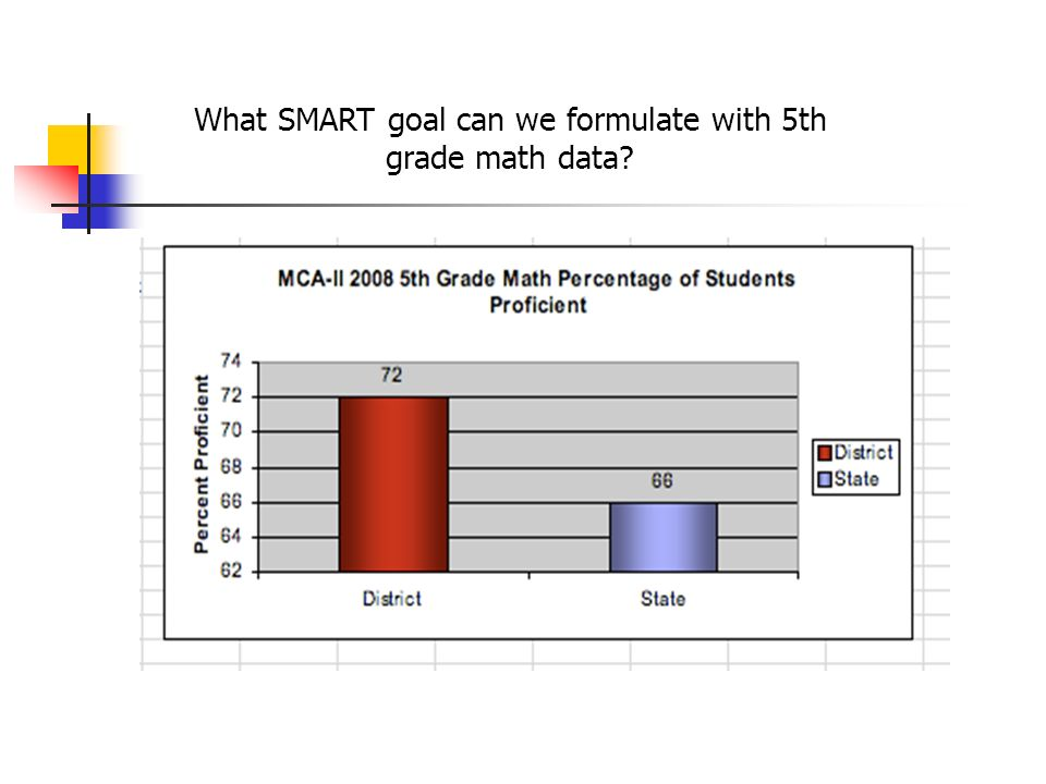 What SMART goal can we formulate with 5th grade math data?