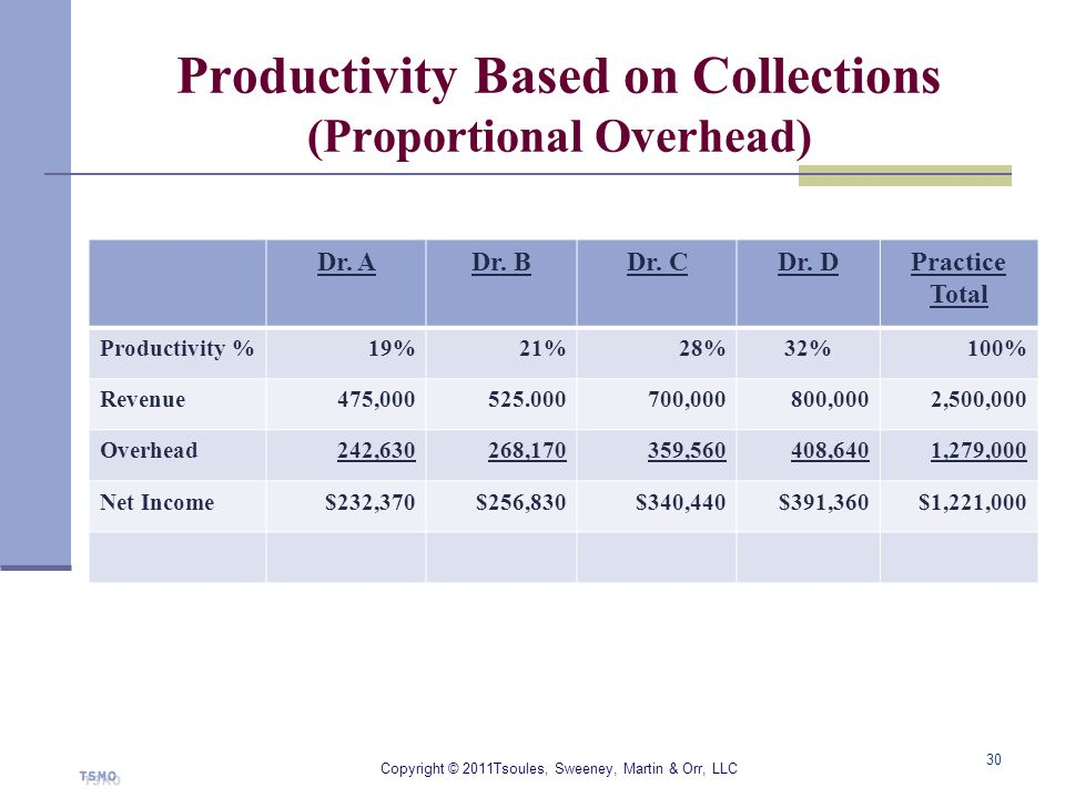 Productivity Based on Collections (Proportional Overhead) Dr. ADr. BDr. CDr. DPractice Total Productivity %19%21%28%32%100% Revenue475,000525.000700,0
