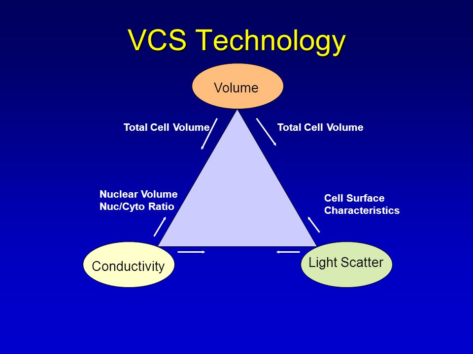 VCS Technology Volume Conductivity Light Scatter Total Cell Volume Cell Surface Characteristics Nuclear Volume Nuc/Cyto Ratio