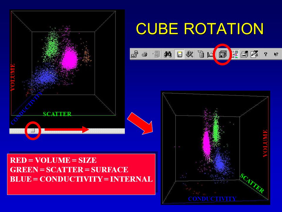 CONDUCTIVITY SCATTER VOLUME CONDUCTIVITY CUBE ROTATION RED = VOLUME = SIZE GREEN = SCATTER = SURFACE BLUE = CONDUCTIVITY = INTERNAL RED = VOLUME = SIZ