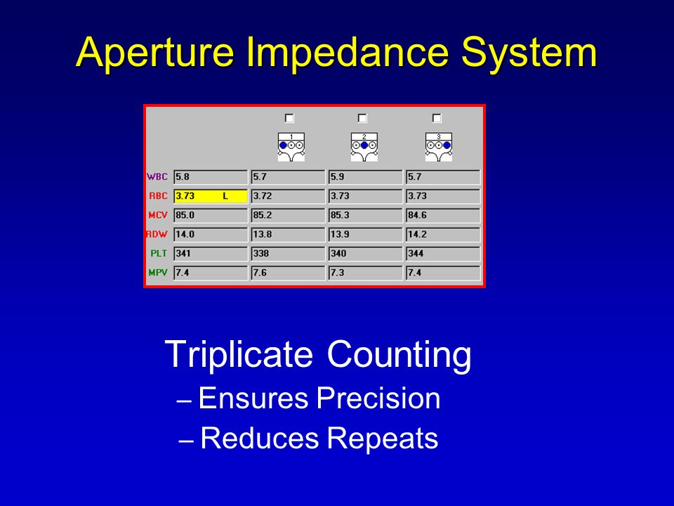 Aperture Impedance System Triplicate Counting – Ensures Precision – Reduces Repeats