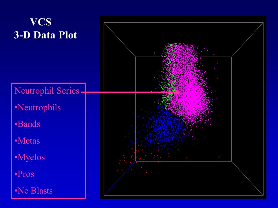 Neutrophil Series Neutrophils Bands Metas Myelos Pros Ne Blasts VCS 3-D Data Plot