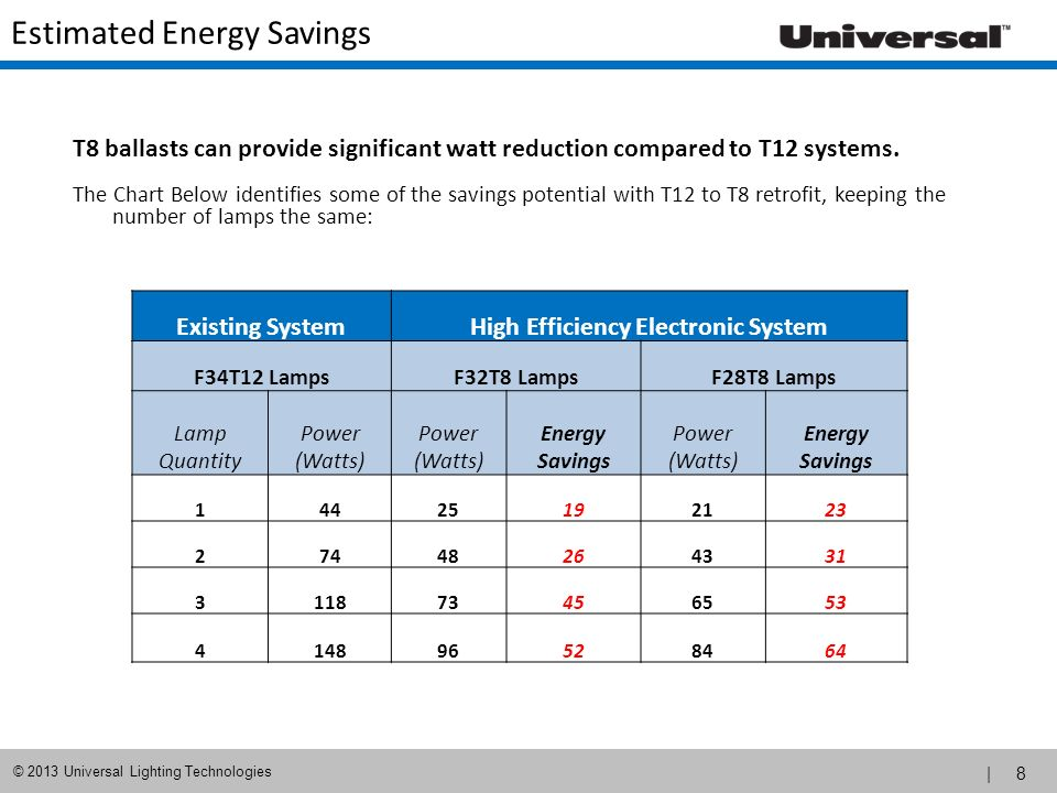 | 9 © 2013 Universal Lighting Technologies T12 to T8 Retrofit Energy Savings = Existing Wattage – New Wattage kW Savings = Total Energy Savings ÷ 1,000 kWH Savings = (kW Savings) x (Annual Operating Hours) Annual Utility Savings: Energy Savings (Watts) x Annual Operating Hours x Utility rate ($/kWH) 1000 (for conversion of units) = Annual Utility Savings ( $s) per Fixture Retrofit Energy Saving Equations: