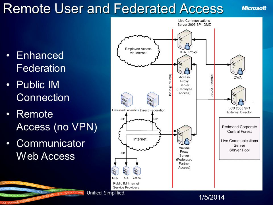 1/5/2014 Remote User and Federated Access Enhanced Federation Public IM Connection Remote Access (no VPN) Communicator Web Access