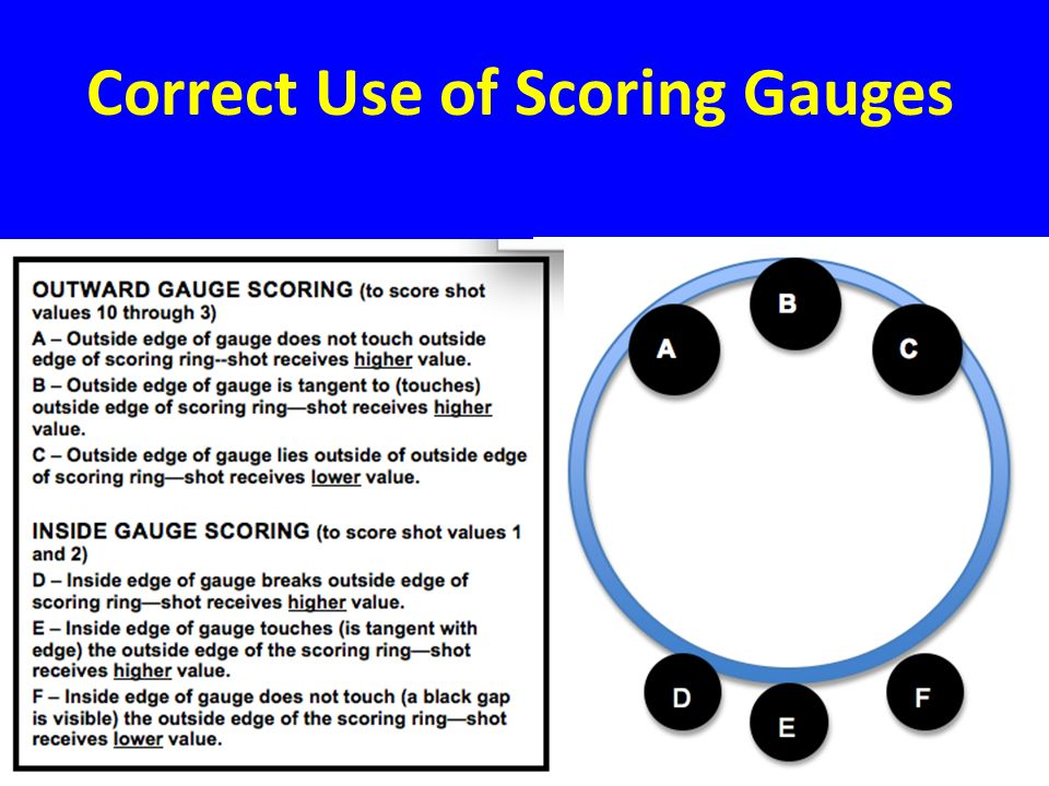 Correct Use of Scoring Gauges